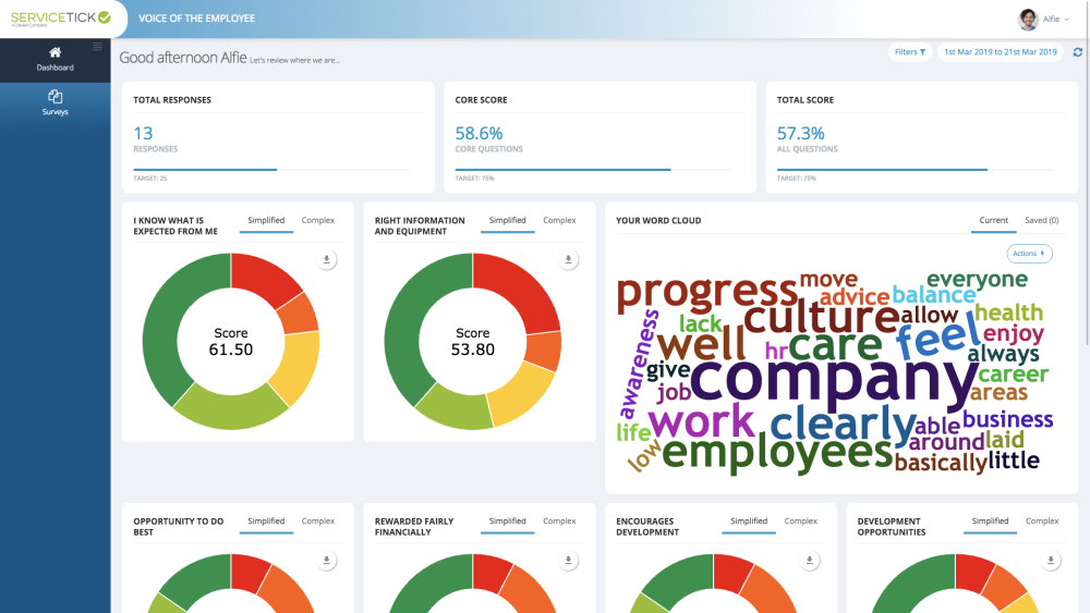 Voice of the employee dashboard